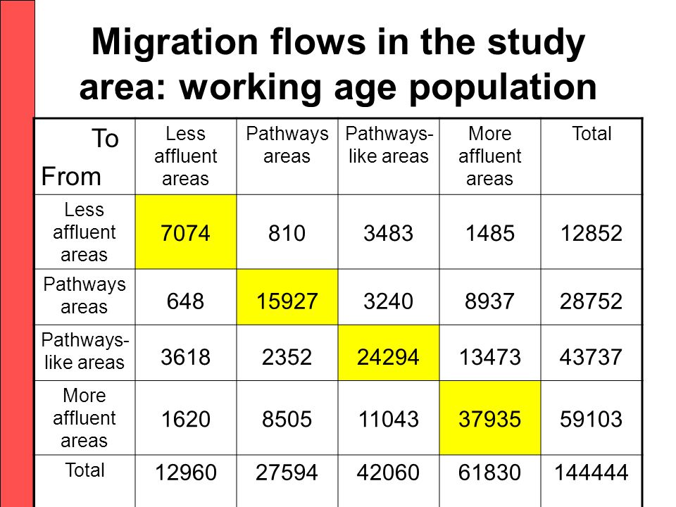 Migration flows in the study area: working age population To From Less affluent areas Pathways areas Pathways- like areas More affluent areas Total Less affluent areas 70748103483148512852 Pathways areas 648159273240893728752 Pathways- like areas 36182352242941347343737 More affluent areas 16208505110433793559103 Total 12960275944206061830144444