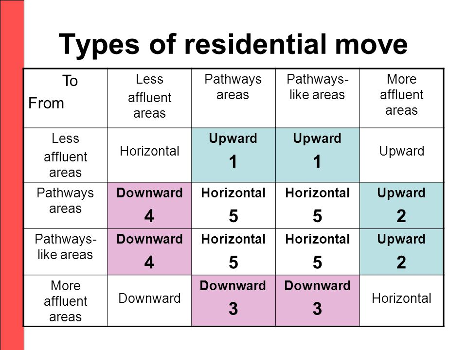 Types of residential move To From Less affluent areas Pathways areas Pathways- like areas More affluent areas Less affluent areas Horizontal Upward 1 Upward 1 Upward Pathways areas Downward 4 Horizontal 5 Horizontal 5 Upward 2 Pathways- like areas Downward 4 Horizontal 5 Horizontal 5 Upward 2 More affluent areas Downward 3 Downward 3 Horizontal