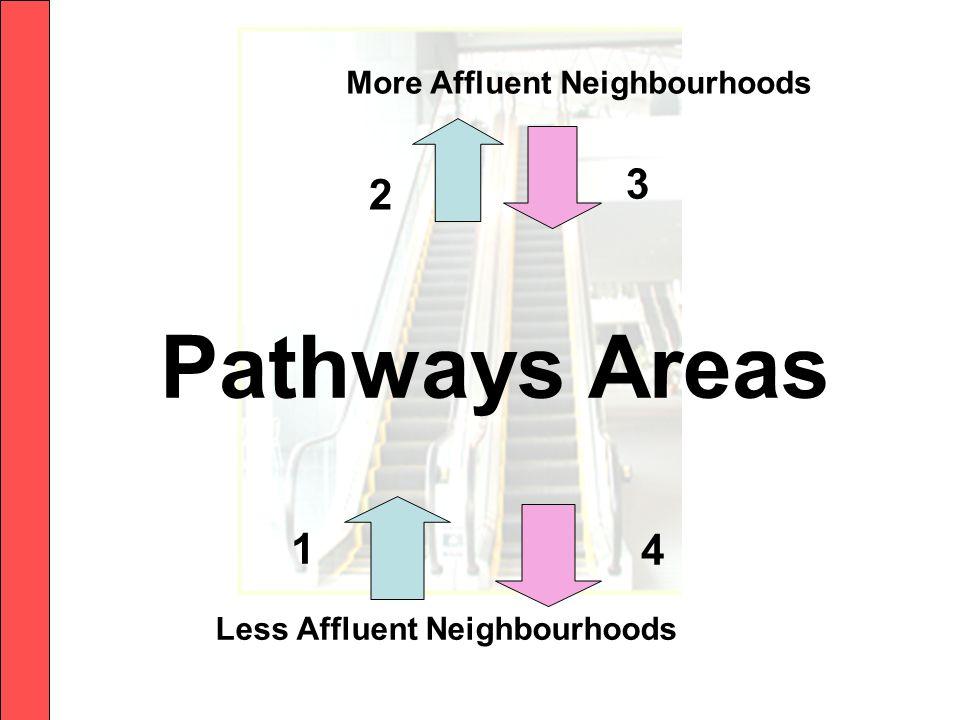 Less Affluent Neighbourhoods Pathways Areas More Affluent Neighbourhoods 2 1 3 4