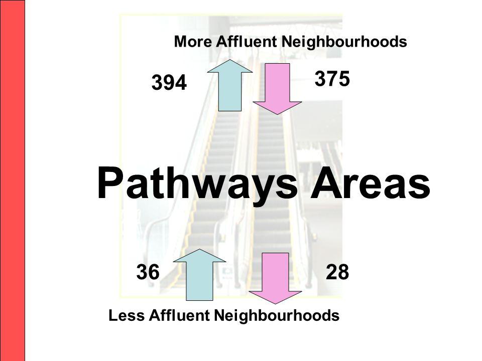 Less Affluent Neighbourhoods Pathways Areas More Affluent Neighbourhoods 394 375 2836