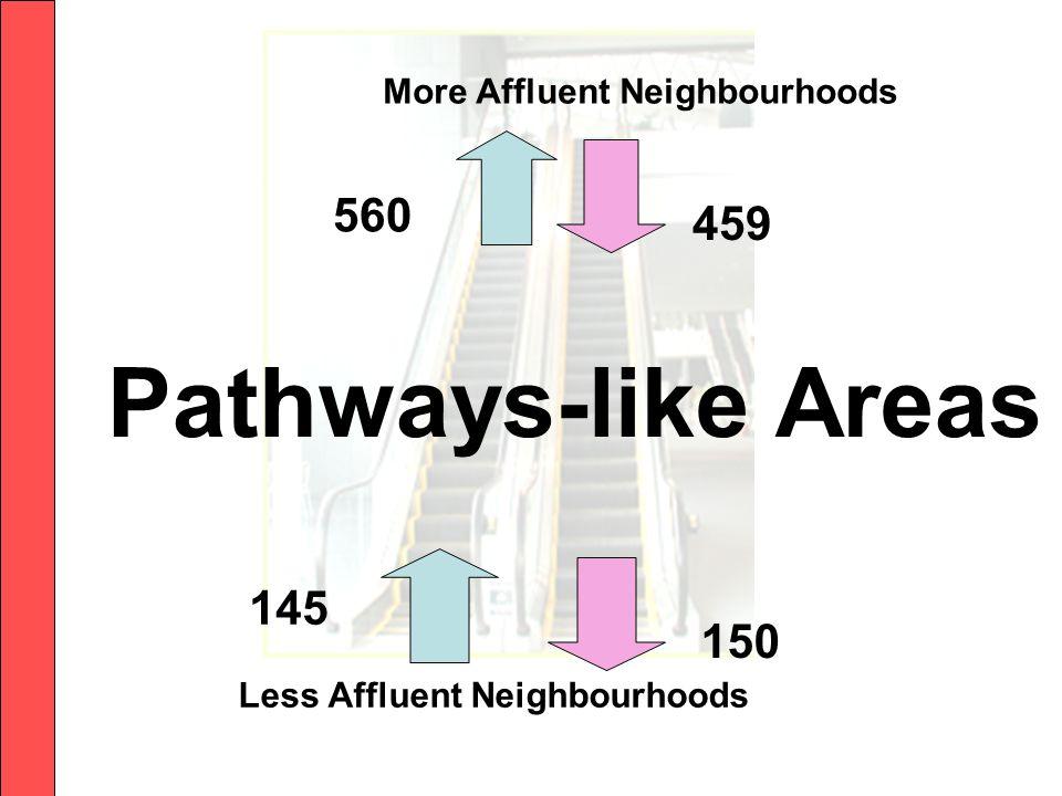 Less Affluent Neighbourhoods Pathways-like Areas More Affluent Neighbourhoods 145 560 459 150150