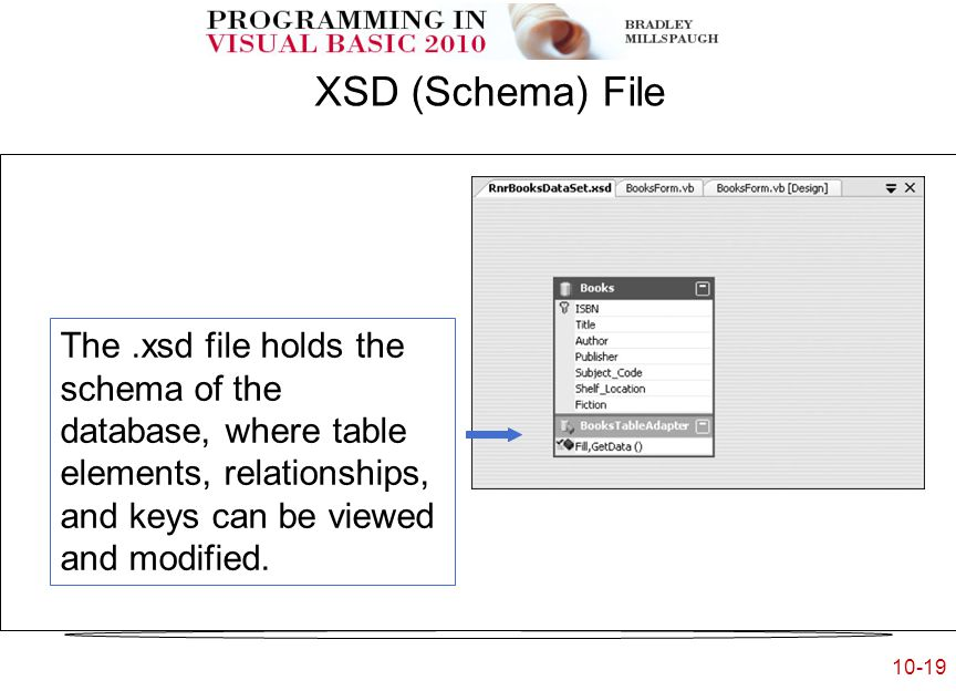 10-19.XSD (Schema) File The.xsd file holds the schema of the database, where table elements, relationships, and keys can be viewed and modified.