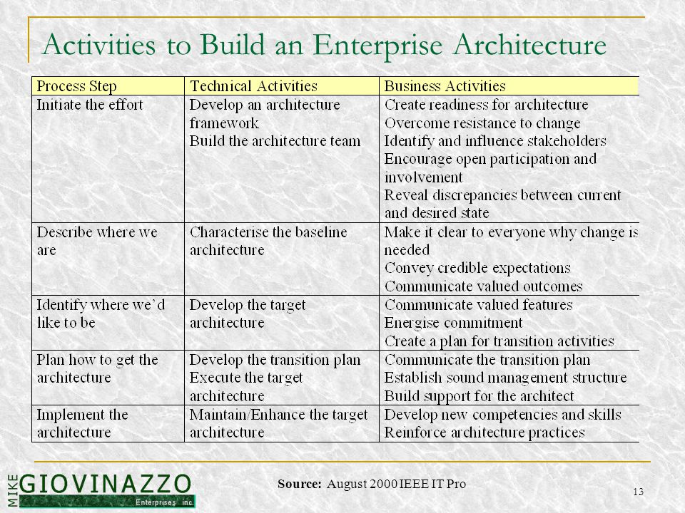 13 Activities to Build an Enterprise Architecture Source: August 2000 IEEE IT Pro
