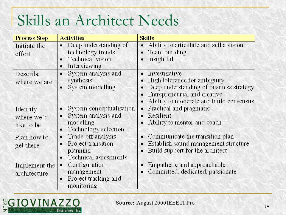 14 Skills an Architect Needs Source: August 2000 IEEE IT Pro