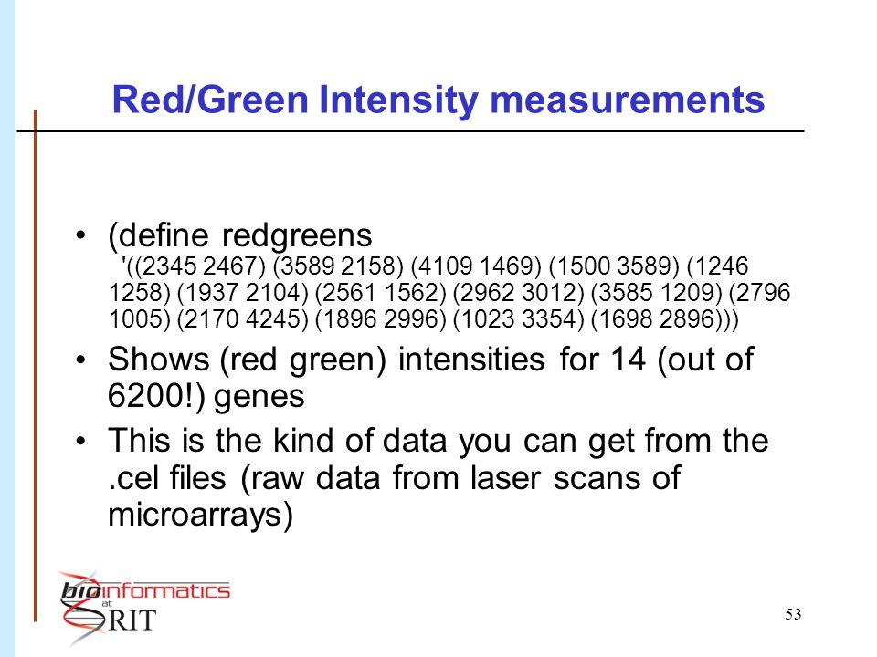 53 Red/Green Intensity measurements (define redgreens '((2345 2467) (3589 2158) (4109 1469) (1500 3589) (1246 1258) (1937 2104) (2561 1562) (2962 3012