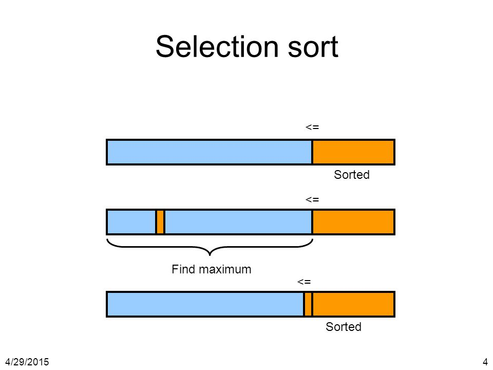 4/29/20154 Selection sort Sorted Find maximum Sorted <=