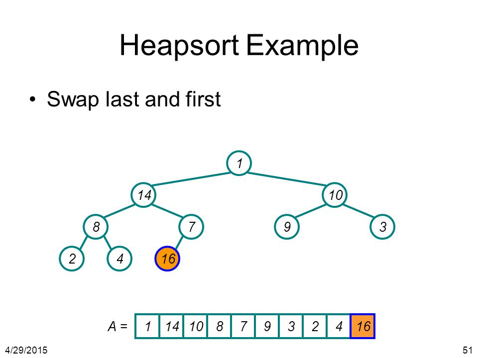 4/29/201551 Heapsort Example Swap last and first 1 1410 8793 2416 1141087932416 A =