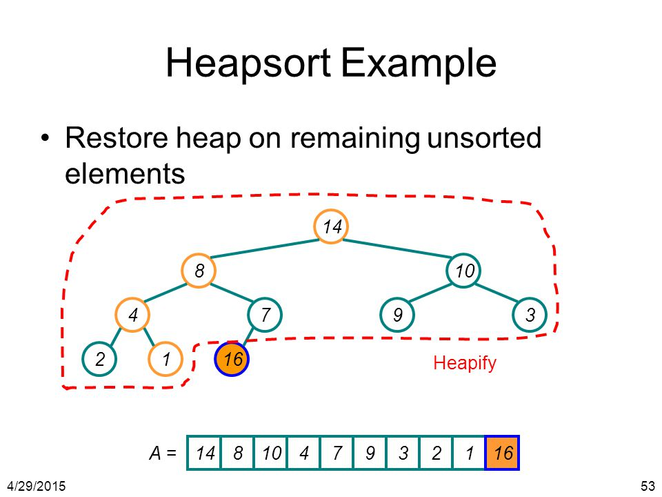 4/29/201553 Heapsort Example Restore heap on remaining unsorted elements 14 810 4793 2116 Heapify 1481047932116 A =