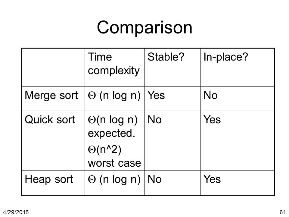 4/29/201561 Comparison Time complexity Stable?In-place? Merge sort  (n log n) YesNo Quick sort  (n log n) expected.  (n^2) worst case NoYes Heap so