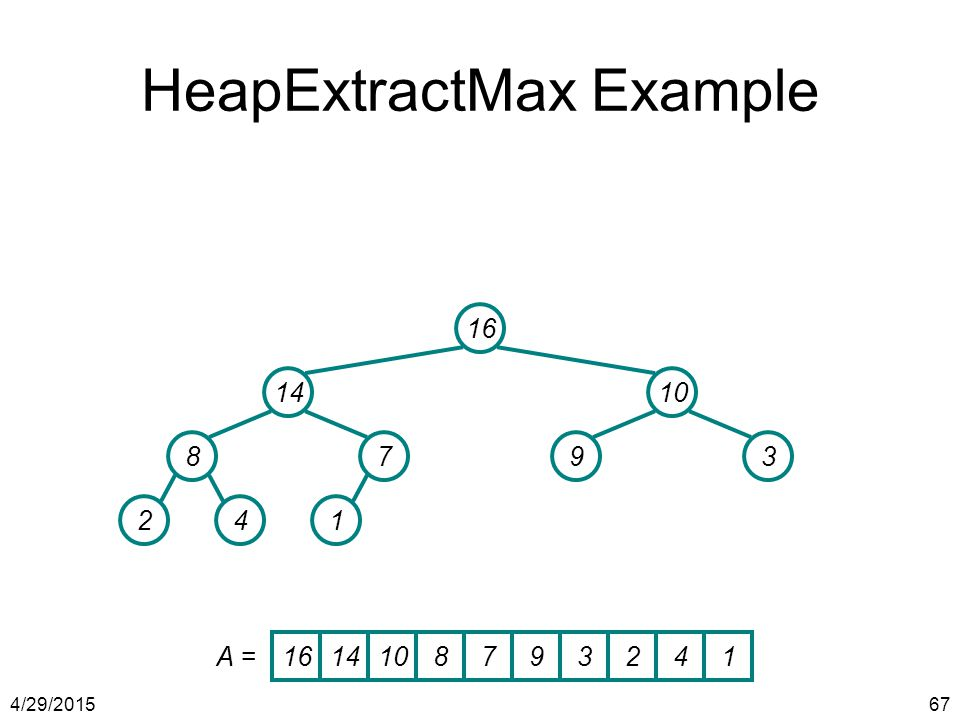 4/29/201567 HeapExtractMax Example 16 1410 8793 241 1614108793241 A =