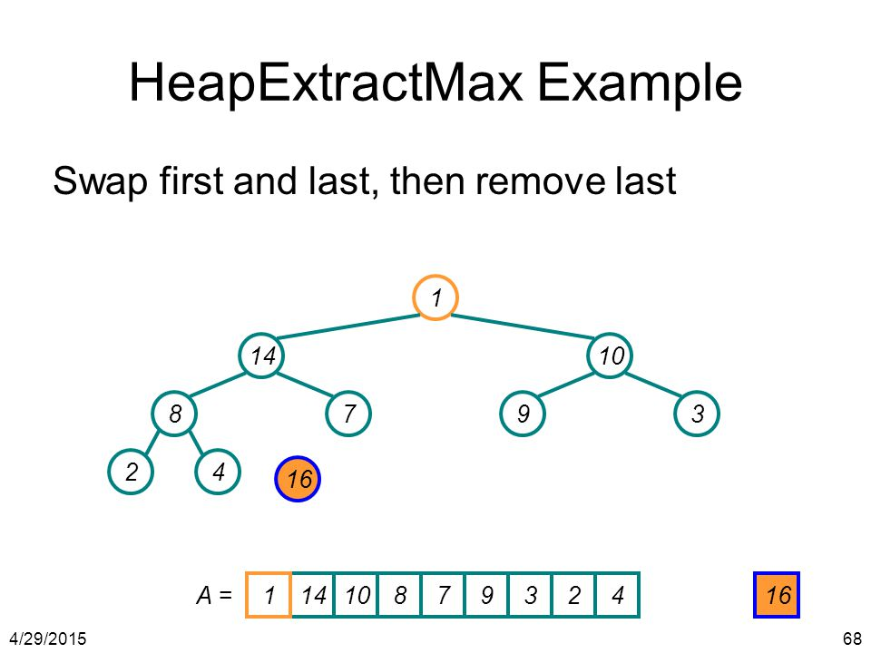 4/29/201568 HeapExtractMax Example Swap first and last, then remove last 1 1410 8793 24 16 141087932416 A = 1