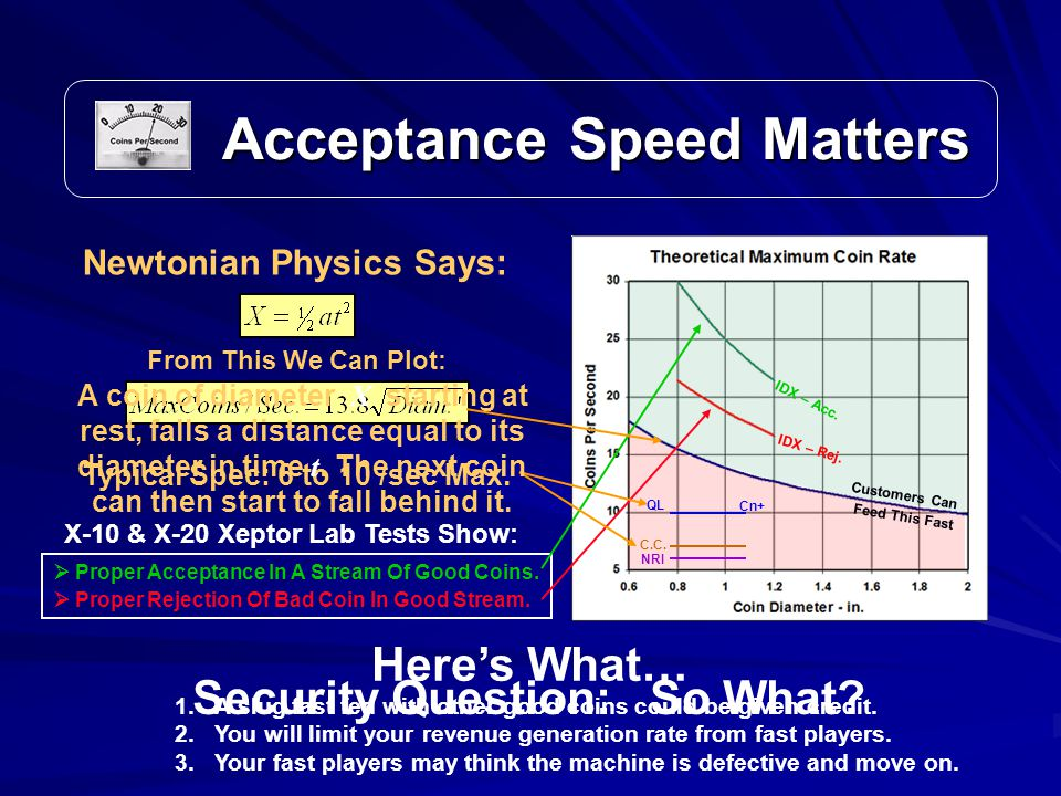 Acceptance Speed Matters Acceptance Speed Matters Newtonian Physics Says: Security Question: So What.