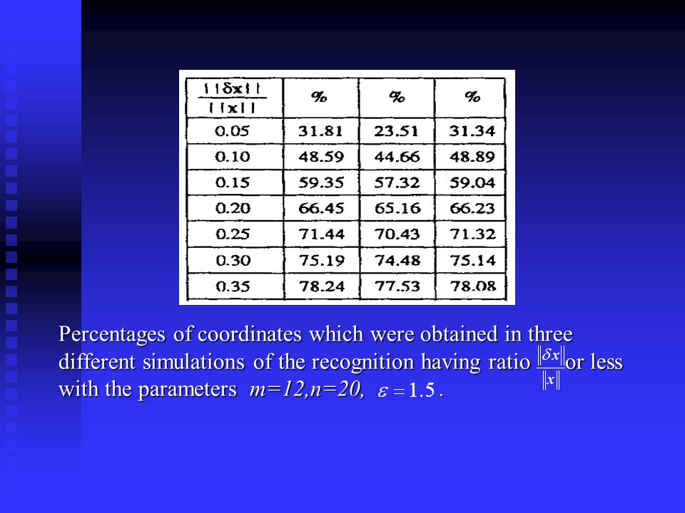 Percentages of coordinates which were obtained in three different simulations of the recognition having ratio or less with the parameters m=12,n=20,.