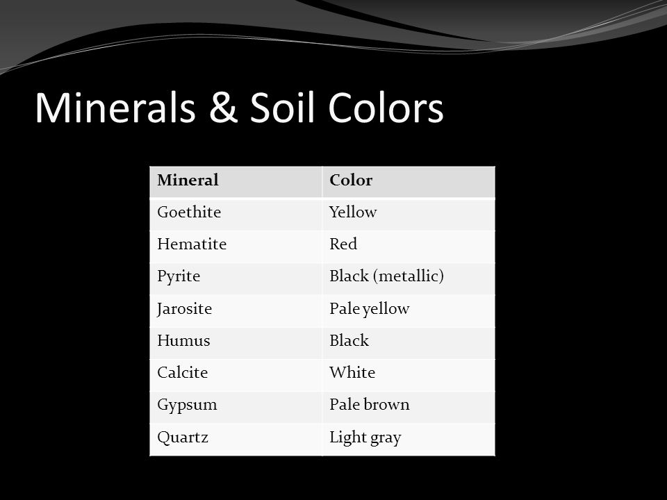 Minerals & Soil Colors MineralColor GoethiteYellow HematiteRed PyriteBlack (metallic) JarositePale yellow HumusBlack CalciteWhite GypsumPale brown QuartzLight gray