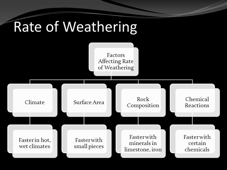 Rate of Weathering Factors Affecting Rate of Weathering Climate Faster in hot, wet climates Surface Area Faster with small pieces Rock Composition Faster with minerals in limestone, iron Chemical Reactions Faster with certain chemicals