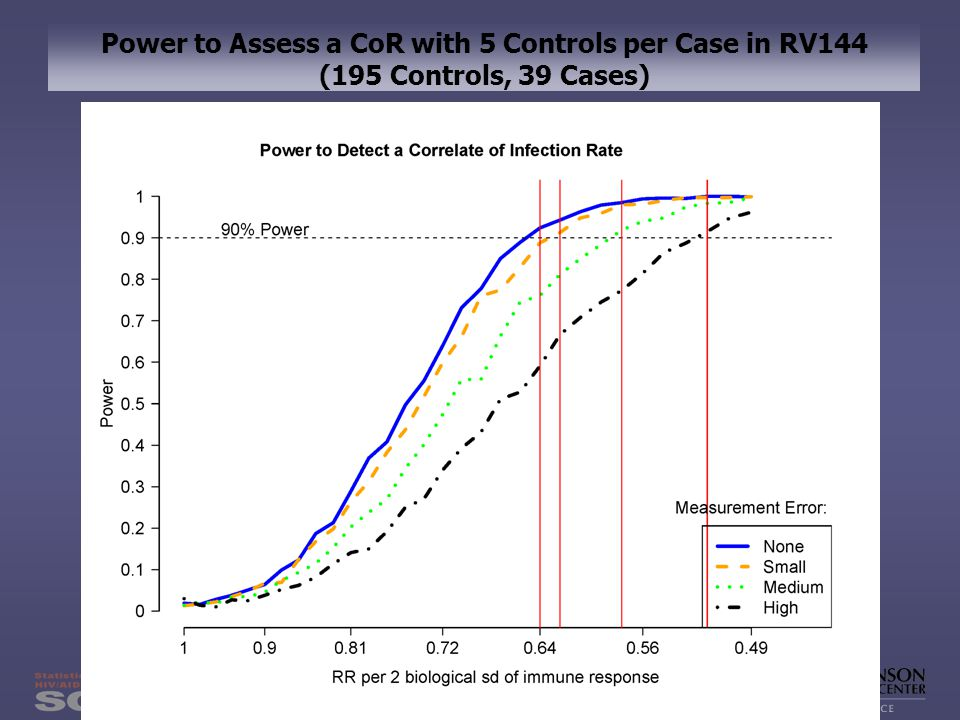18 Power to Assess a CoR with 5 Controls per Case in RV144 (195 Controls, 39 Cases)