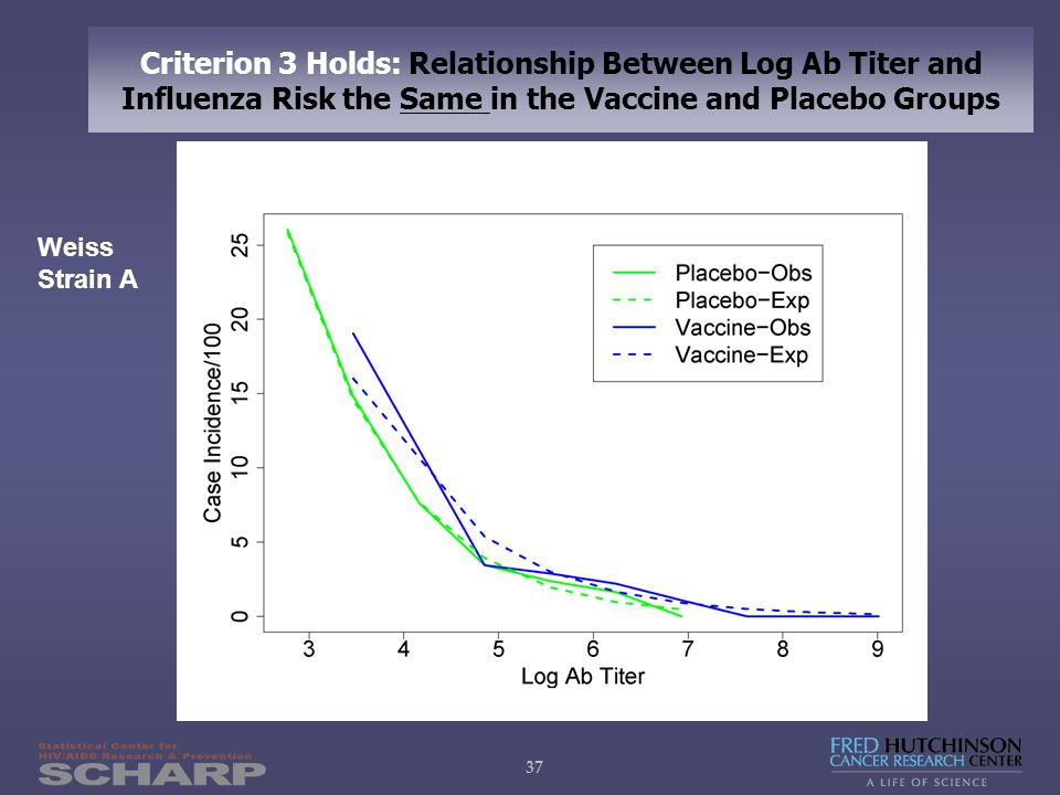 37 Criterion 3 Holds: Relationship Between Log Ab Titer and Influenza Risk the Same in the Vaccine and Placebo Groups Weiss Strain A