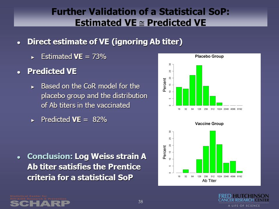 38 Further Validation of a Statistical SoP: Estimated VE  Predicted VE ● Direct estimate of VE (ignoring Ab titer) ► Estimated VE = 73% ● Predicted VE ► Based on the CoR model for the placebo group and the distribution of Ab titers in the vaccinated ► Predicted VE = 82% ● Conclusion: Log Weiss strain A Ab titer satisfies the Prentice criteria for a statistical SoP