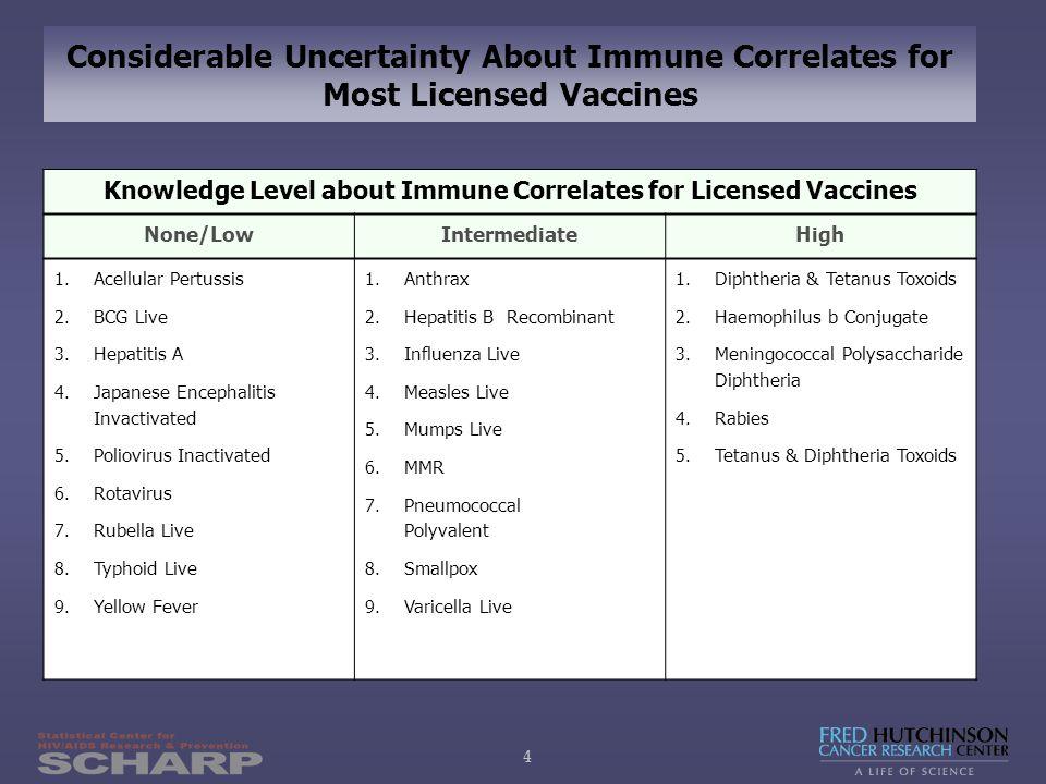 55 How Assess Immune Response as a Principal SoP?GROUP Quartile 1 Quartile 2 Quartile 3 Quartile 4 Placebo .