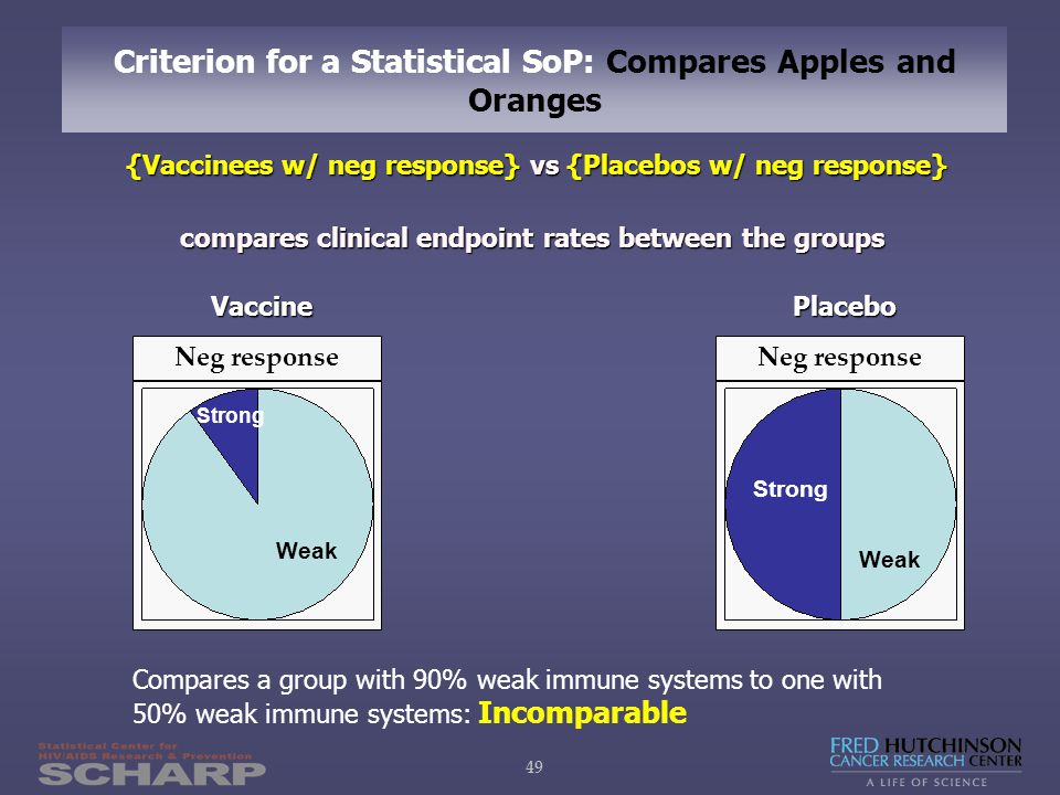 49 Criterion for a Statistical SoP: Compares Apples and Oranges Neg response Weak Placebo Placebo Vaccine Vaccine {Vaccinees w/ neg response} vs {Placebos w/ neg response} compares clinical endpoint rates between the groups compares clinical endpoint rates between the groups Strong Compares a group with 90% weak immune systems to one with 50% weak immune systems: Incomparable