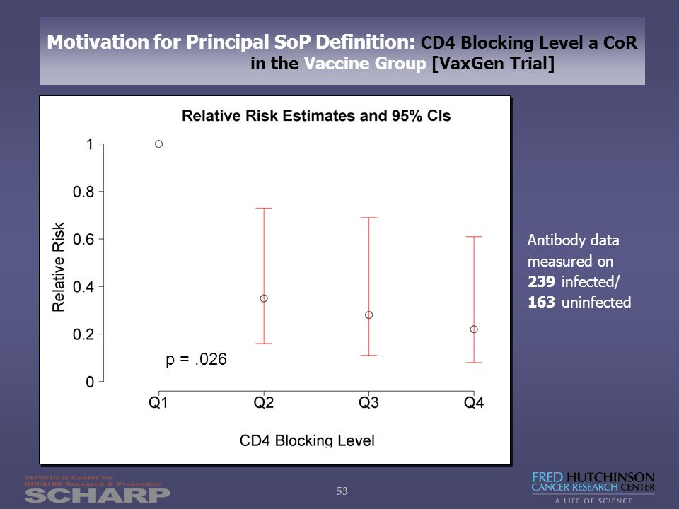53 Motivation for Principal SoP Definition: CD4 Blocking Level a CoR in the Vaccine Group [VaxGen Trial] Antibody data measured on 239 infected/ 163 uninfected p =.026