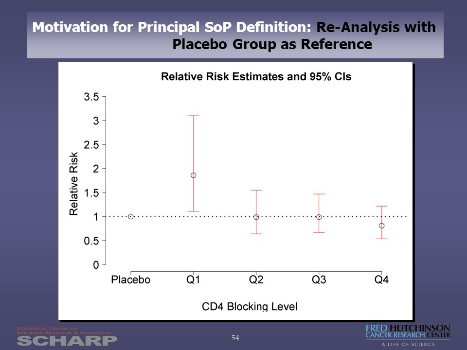 54 Motivation for Principal SoP Definition: Re-Analysis with Placebo Group as Reference