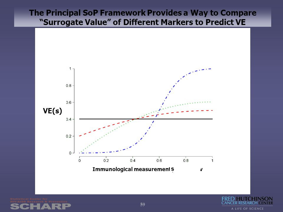59 The Principal SoP Framework Provides a Way to Compare Surrogate Value of Different Markers to Predict VE Immunological measurement percentile v VE(s) s