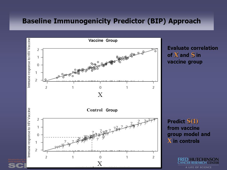 63 Baseline Immunogenicity Predictor (BIP) Approach Evaluate correlation XS of X and S in vaccine group S(1) Predict S(1) from vaccine group model and X in controls X X Control