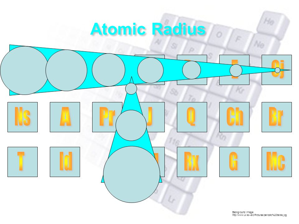 Background image: http://www.ul.ie/~slc/Pictures/periodic%20table.jpg Atomic Radius