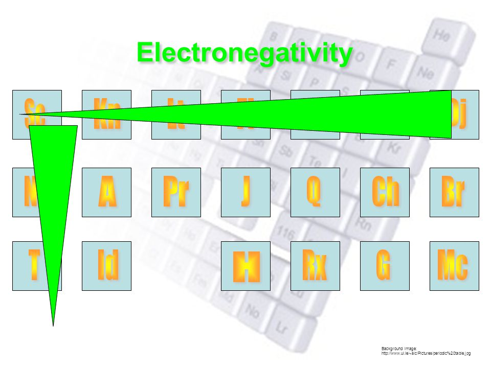 Background image: http://www.ul.ie/~slc/Pictures/periodic%20table.jpg Electronegativity