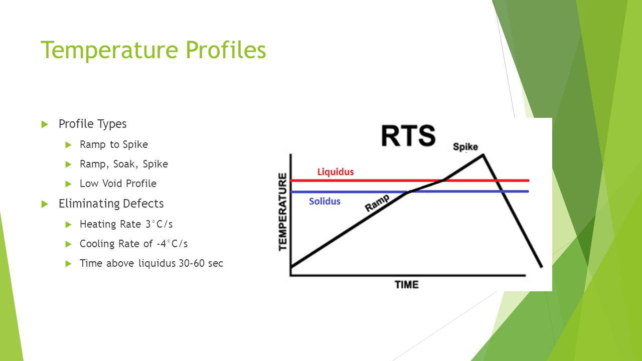 Temperature Profiles  Profile Types  Ramp to Spike  Ramp, Soak, Spike  Low Void Profile  Eliminating Defects  Heating Rate 3°C/s  Cooling Rate