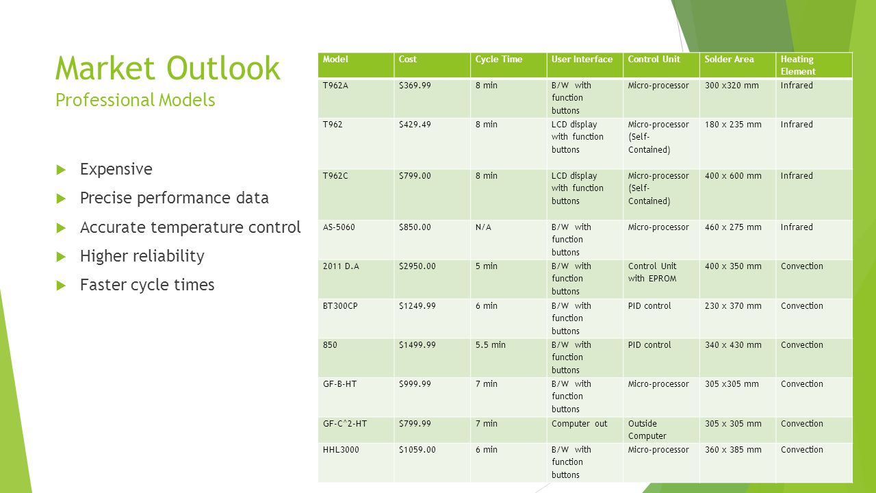 Market Outlook Professional Models  Expensive  Precise performance data  Accurate temperature control  Higher reliability  Faster cycle times ModelCostCycle TimeUser InterfaceControl UnitSolder Area Heating Element T962A$369.998 min B/W with function buttons Micro-processor300 x320 mmInfrared T962$429.498 min LCD display with function buttons Micro-processor (Self- Contained) 180 x 235 mmInfrared T962C$799.008 min LCD display with function buttons Micro-processor (Self- Contained) 400 x 600 mmInfrared AS-5060$850.00N/A B/W with function buttons Micro-processor460 x 275 mmInfrared 2011 D.A$2950.005 min B/W with function buttons Control Unit with EPROM 400 x 350 mmConvection BT300CP$1249.996 min B/W with function buttons PID control230 x 370 mmConvection 850$1499.995.5 min B/W with function buttons PID control340 x 430 mmConvection GF-B-HT$999.997 min B/W with function buttons Micro-processor305 x305 mmConvection GF-C^2-HT$799.997 minComputer out Outside Computer 305 x 305 mmConvection HHL3000$1059.006 minB/W with function buttons Micro-processor360 x 385 mmConvection