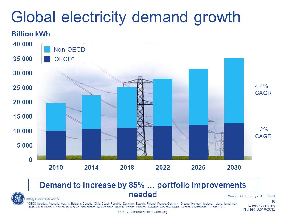 16 Energy overview revised: 02/10/2012 © 2012 General Electric Company Global electricity demand growth Billion kWh Demand to increase by 85% … portfo