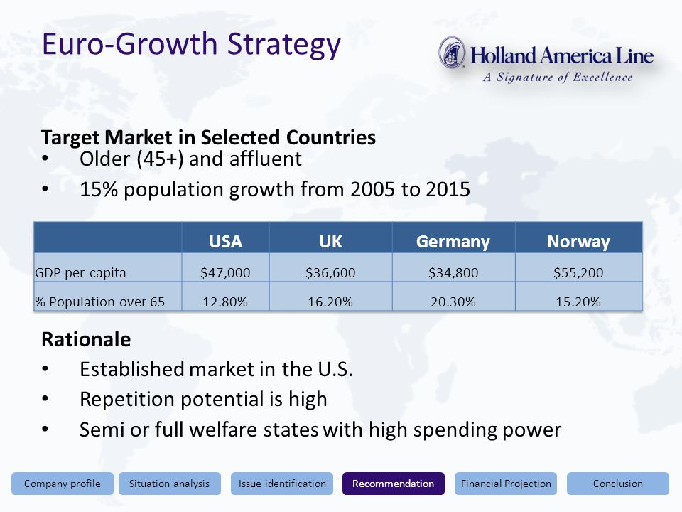 Conclusion Euro-Growth Strategy Target Market in Selected Countries Financial ProjectionRecommendationIssue identificationSituation analysisCompany profile Older (45+) and affluent 15% population growth from 2005 to 2015 Rationale Established market in the U.S.