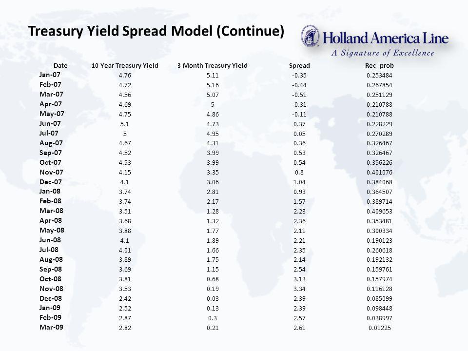 Treasury Yield Spread Model (Continue) Date10 Year Treasury Yield3 Month Treasury YieldSpreadRec_prob Jan-07 4.765.11-0.350.253484 Feb-07 4.725.16-0.440.267854 Mar-07 4.565.07-0.510.251129 Apr-07 4.695-0.310.210788 May-07 4.754.86-0.110.210788 Jun-07 5.14.730.370.228229 Jul-07 54.950.050.270289 Aug-07 4.674.310.360.326467 Sep-07 4.523.990.530.326467 Oct-07 4.533.990.540.356226 Nov-07 4.153.350.80.401076 Dec-07 4.13.061.040.384068 Jan-08 3.742.810.930.364507 Feb-08 3.742.171.570.389714 Mar-08 3.511.282.230.409653 Apr-08 3.681.322.360.353481 May-08 3.881.772.110.300334 Jun-08 4.11.892.210.190123 Jul-08 4.011.662.350.260618 Aug-08 3.891.752.140.192132 Sep-08 3.691.152.540.159761 Oct-08 3.810.683.130.157974 Nov-08 3.530.193.340.116128 Dec-08 2.420.032.390.085099 Jan-09 2.520.132.390.098448 Feb-09 2.870.32.570.038997 Mar-09 2.820.212.610.01225