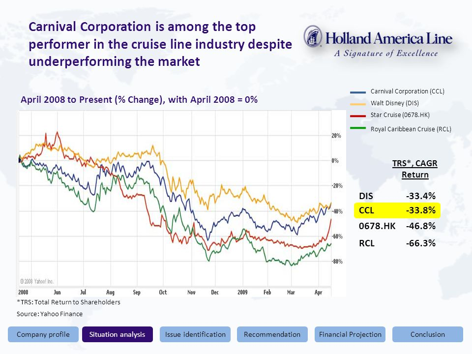Conclusion Carnival Corporation is among the top performer in the cruise line industry despite underperforming the market Financial ProjectionRecommendationIssue identificationSituation analysisCompany profile Carnival Corporation (CCL) Walt Disney (DIS) Star Cruise (0678.HK) Royal Caribbean Cruise (RCL) *TRS: Total Return to Shareholders Source: Yahoo Finance TRS*, CAGR Return CCL-33.8% DIS-33.4% 0678.HK-46.8% RCL-66.3% April 2008 to Present (% Change), with April 2008 = 0%