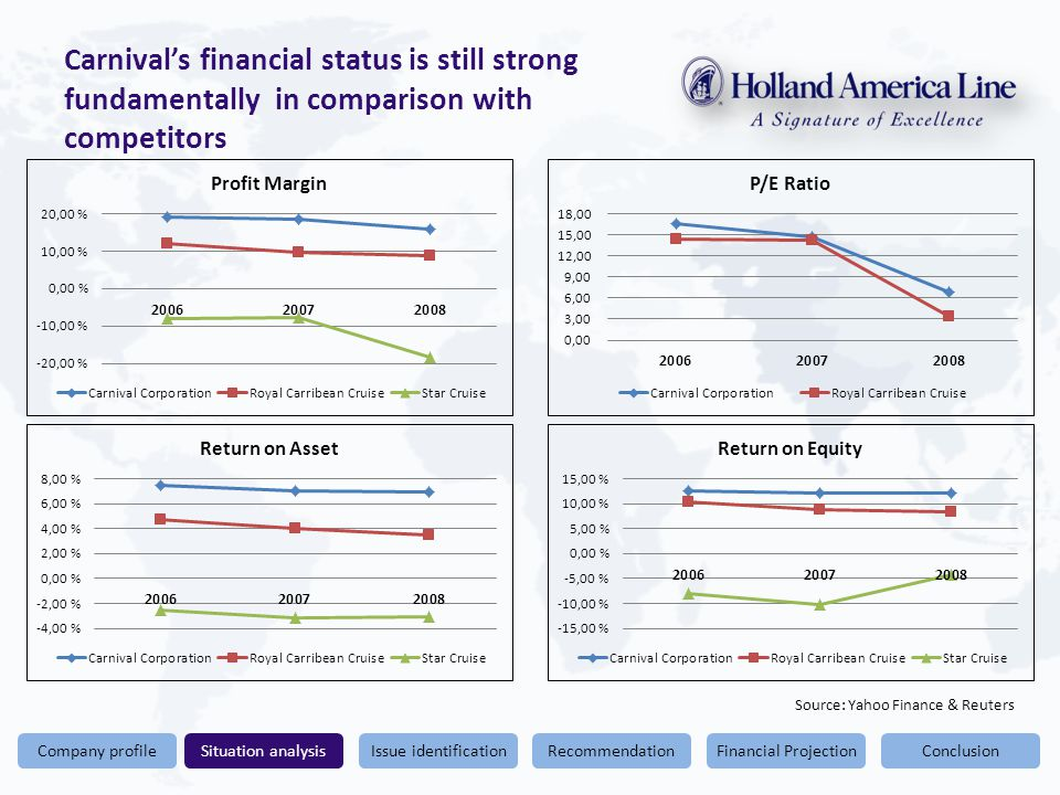 Conclusion Carnival's financial status is still strong fundamentally in comparison with competitors Financial ProjectionRecommendationIssue identificationSituation analysisCompany profile Source: Yahoo Finance & Reuters