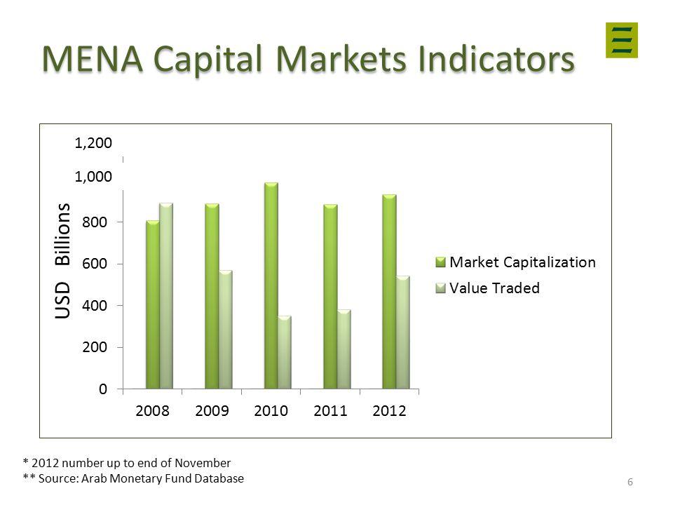 MENA Capital Markets Indicators * 2012 number up to end of November ** Source: Arab Monetary Fund Database 6 USD Billions 1,200 1,000