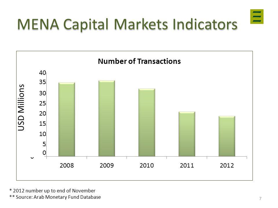 MENA Capital Markets Indicators * 2012 number up to end of November ** Source: Arab Monetary Fund Database 7 USD Millions