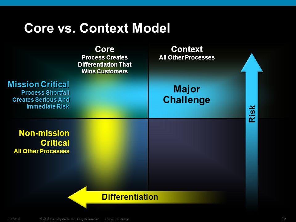 © 2008 Cisco Systems, Inc. All rights reserved.Cisco Confidential01 30 08 15 Core vs.