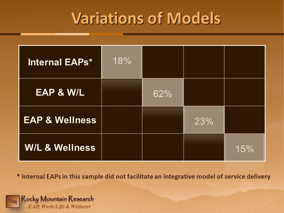 EAP, Work/Life & Wellness Variations of Models Internal EAPs* 18% EAP & W/L 62% EAP & Wellness 23% W/L & Wellness 15% * Internal EAPs in this sample d
