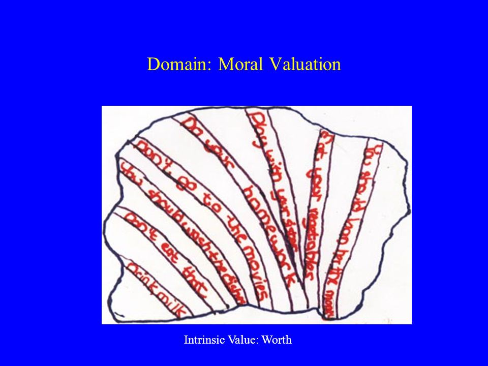 Domain: Moral Valuation Intrinsic Value: Worth