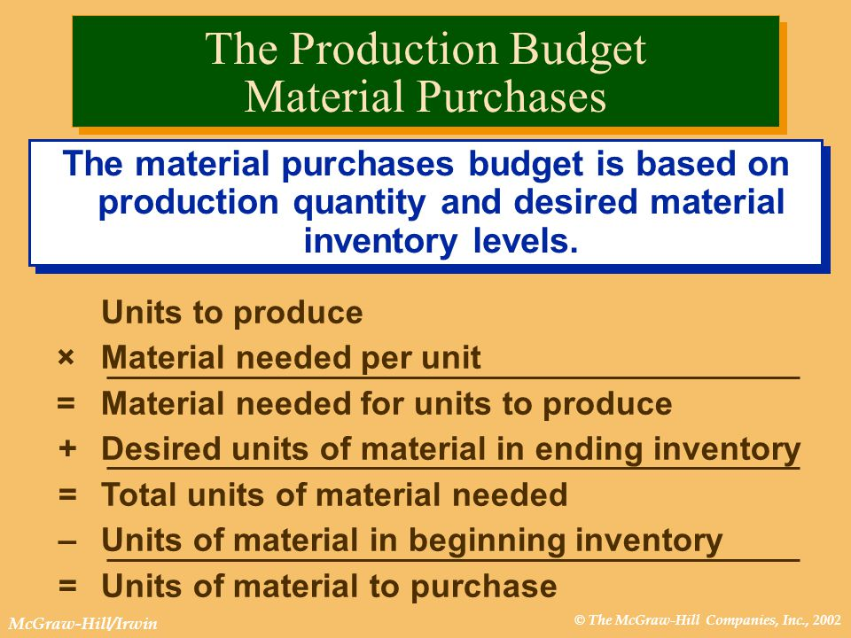 © The McGraw-Hill Companies, Inc., 2002 McGraw-Hill/Irwin The material purchases budget is based on production quantity and desired material inventory levels.