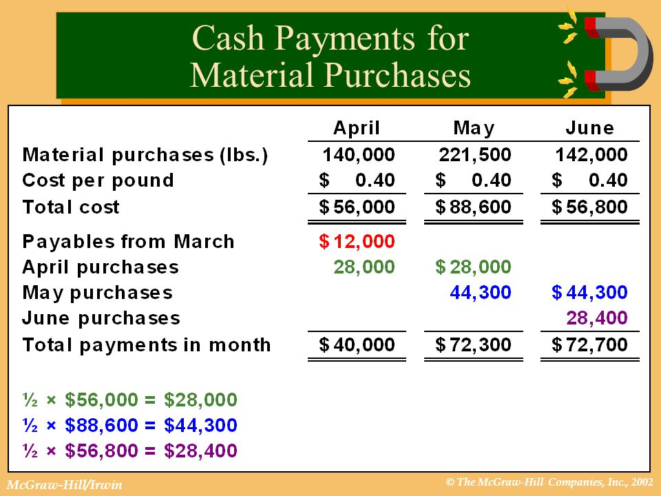 © The McGraw-Hill Companies, Inc., 2002 McGraw-Hill/Irwin Cash Payments for Material Purchases