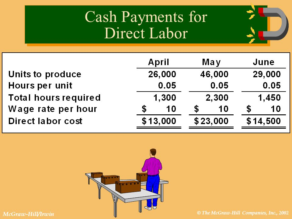 © The McGraw-Hill Companies, Inc., 2002 McGraw-Hill/Irwin Cash Payments for Direct Labor