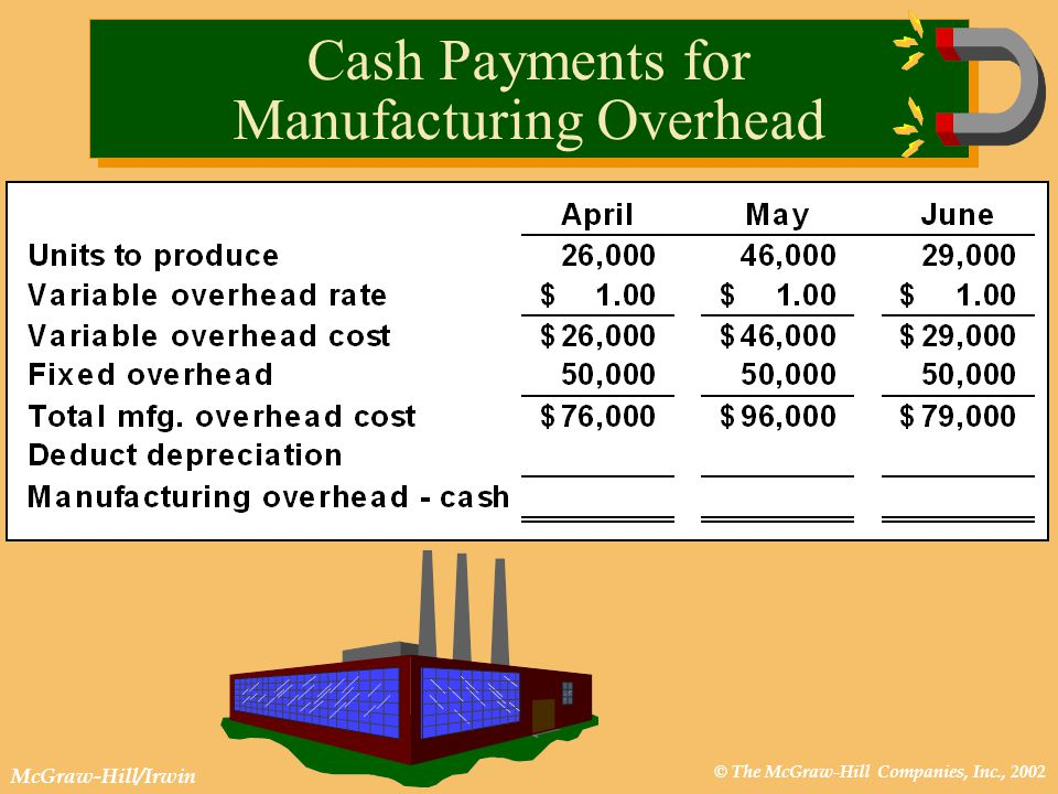 © The McGraw-Hill Companies, Inc., 2002 McGraw-Hill/Irwin Cash Payments for Manufacturing Overhead