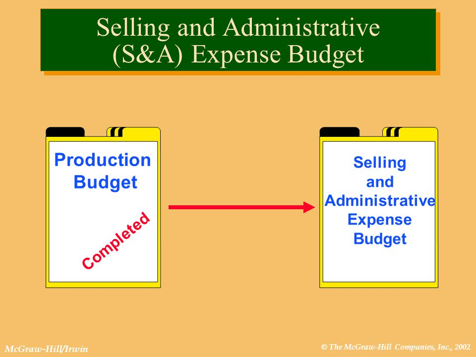 © The McGraw-Hill Companies, Inc., 2002 McGraw-Hill/Irwin Production Budget Completed Selling and Administrative Expense Budget Selling and Administrative (S&A) Expense Budget