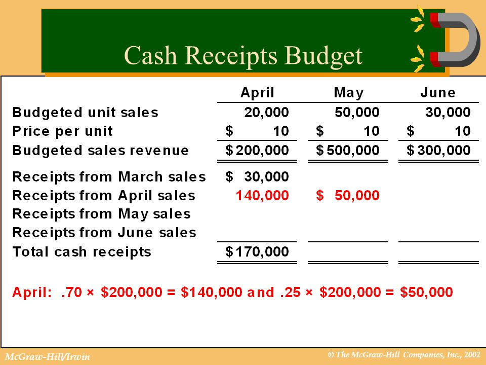 © The McGraw-Hill Companies, Inc., 2002 McGraw-Hill/Irwin Cash Receipts Budget