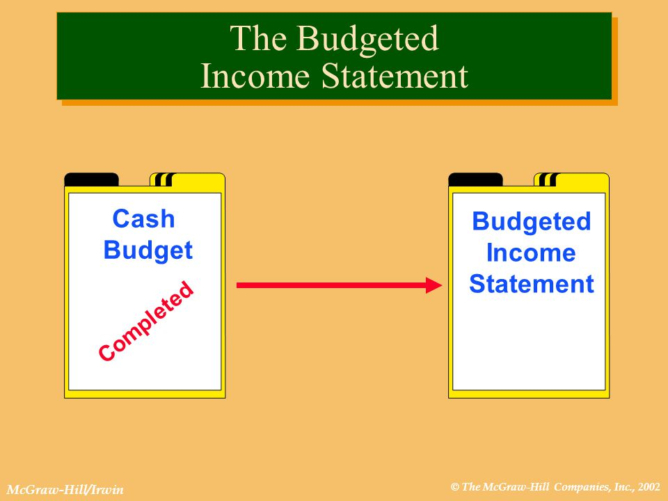© The McGraw-Hill Companies, Inc., 2002 McGraw-Hill/Irwin Budgeted Income Statement Cash Budget Completed The Budgeted Income Statement