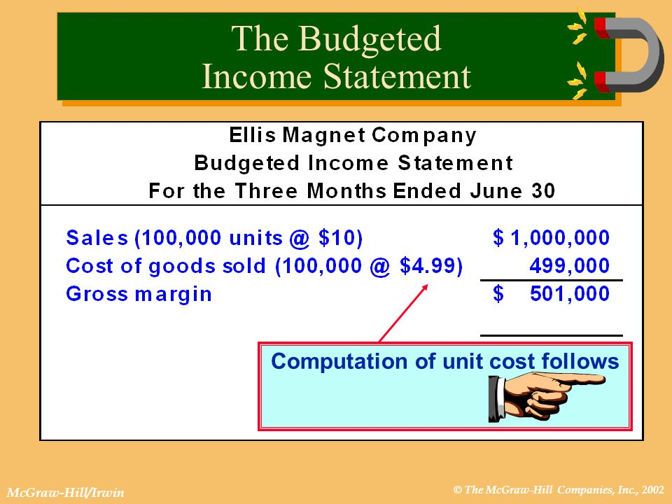 © The McGraw-Hill Companies, Inc., 2002 McGraw-Hill/Irwin Computation of unit cost follows The Budgeted Income Statement
